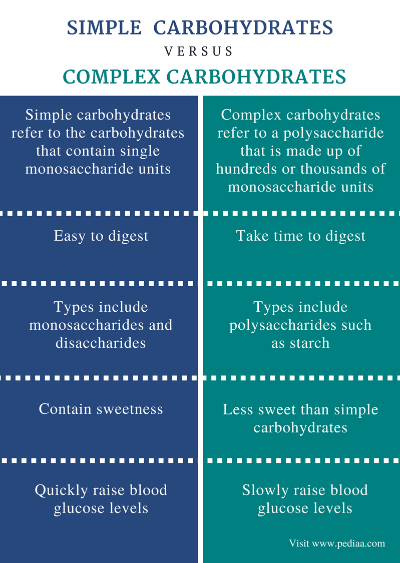Difference Between Simple and Complex Carbohydrates - Comparison Summary