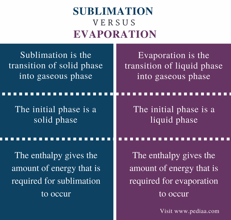 Difference Between Sublimation and Evaporation - Comparison Summary