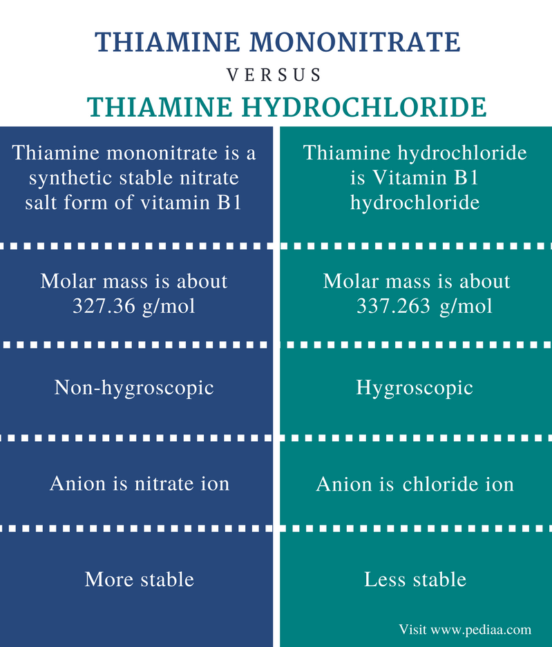 Difference Between Thiamine Mononitrate and Thiamine Hydrochloride - Comparison Summary