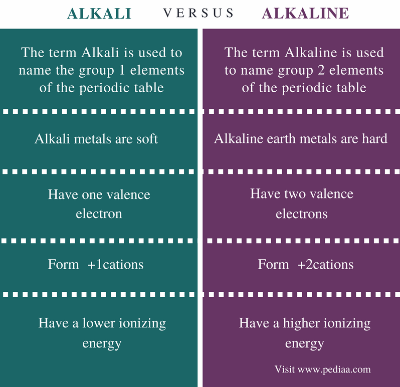 Difference between alkali and alkaline definition properties alkaline earth metals periodic table ph valence electrons difference between alkali and alkaline comparison summary urtaz Choice Image