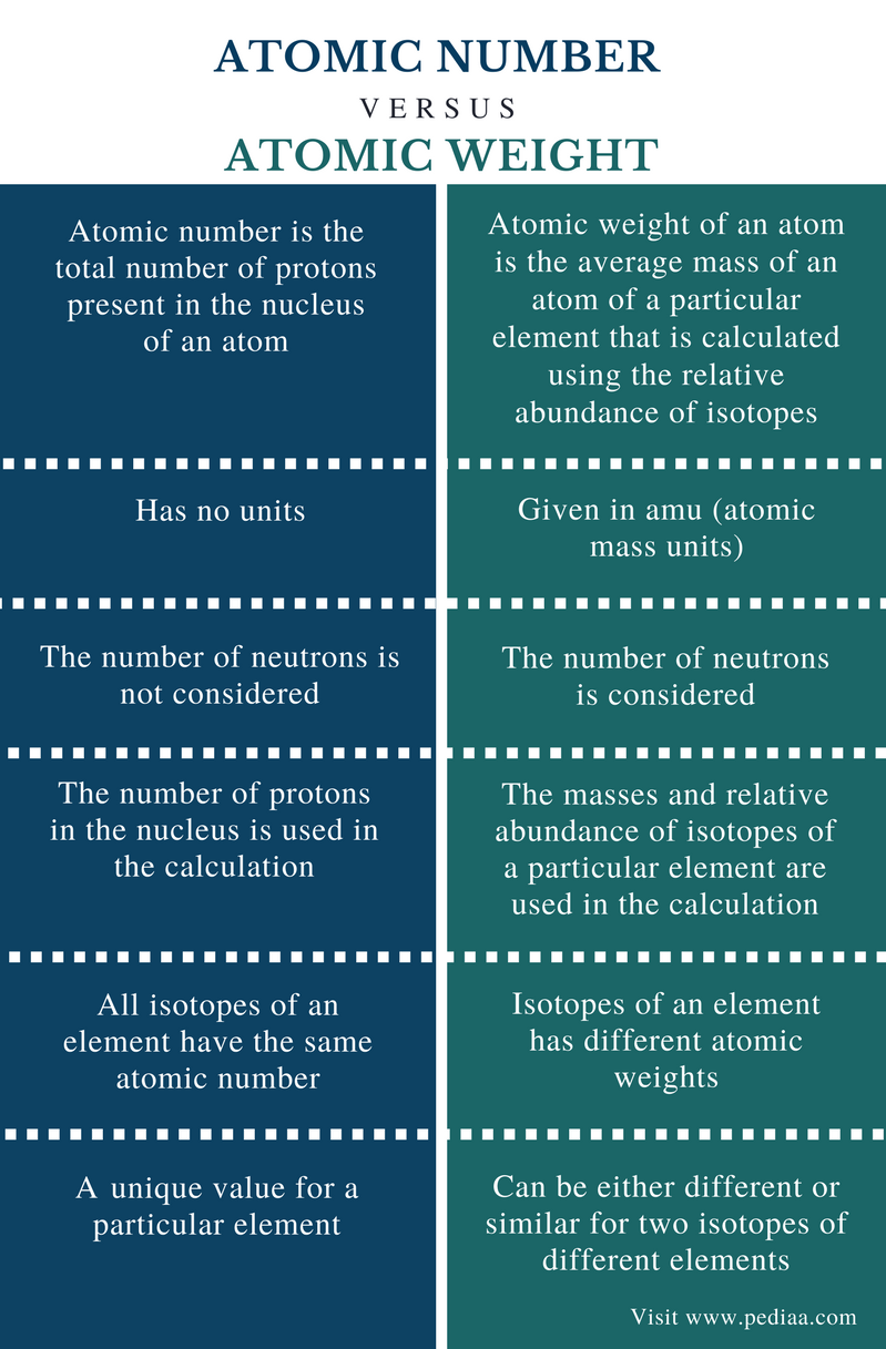 Difference Between Atomic Number and Atomic Weight - Comparison Summary
