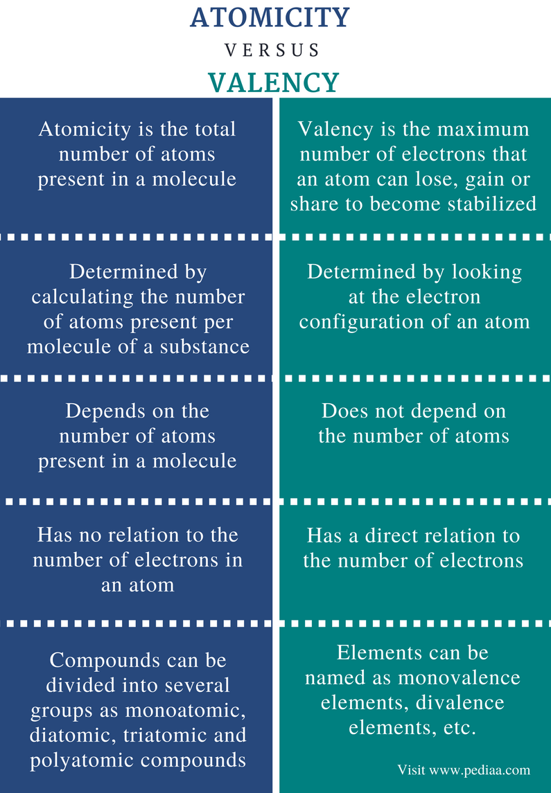 Difference Between Atomicity and Valency - Comparison Summary