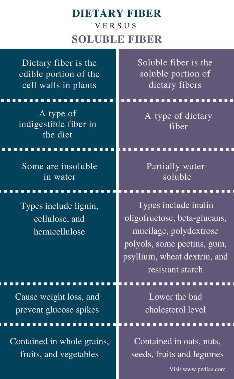 Difference Between Dietary Fiber and Soluble Fiber - Comparison Summary