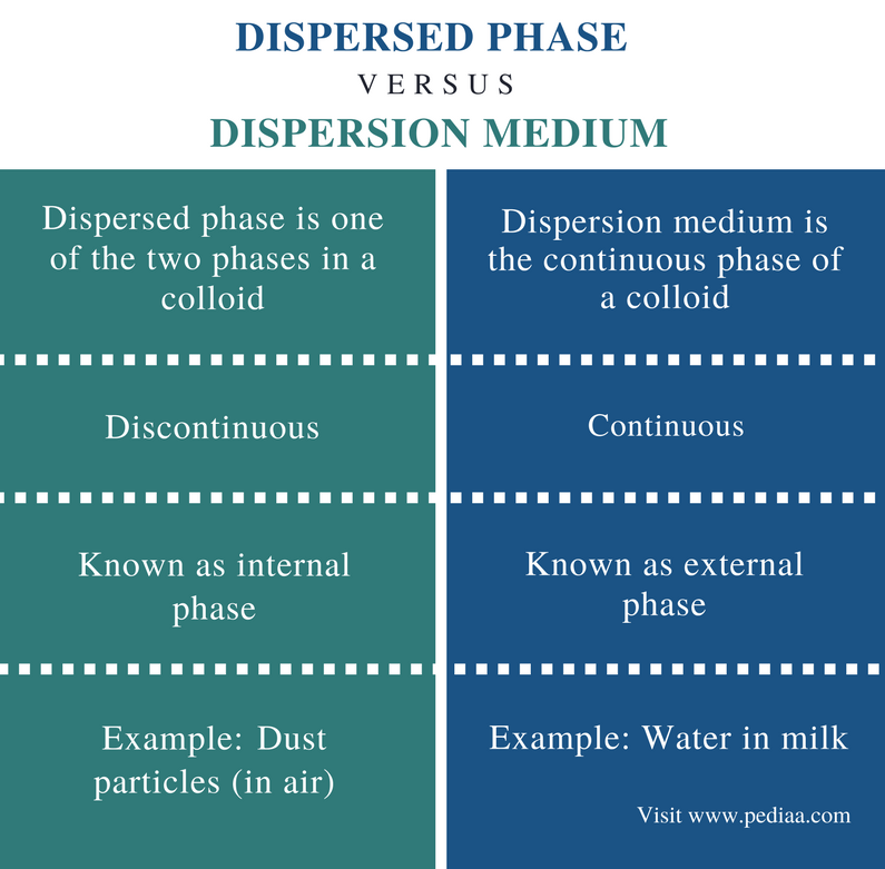 Difference Between Dispersed Phase and Dispersion Medium - Comparison Summary