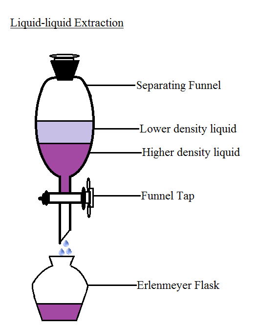 Difference Between Distillation And Extraction Definition Technique Different Types