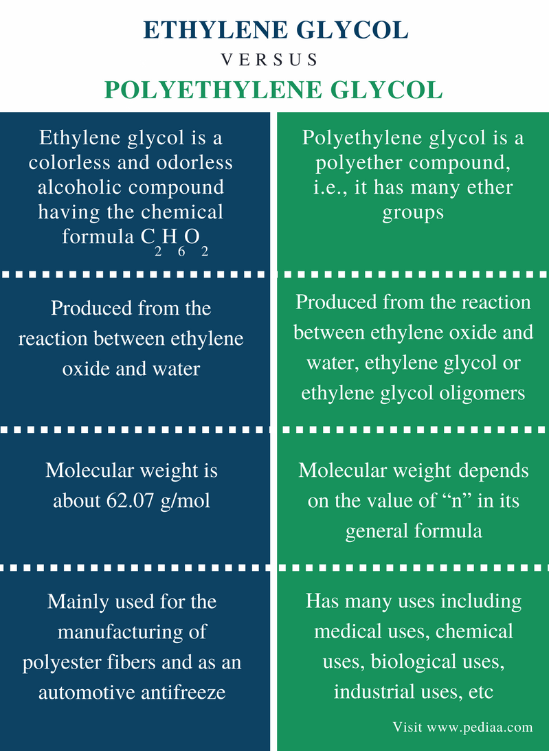 Difference Between Ethylene Glycol and Polyethylene Glycol - Comparison Summary