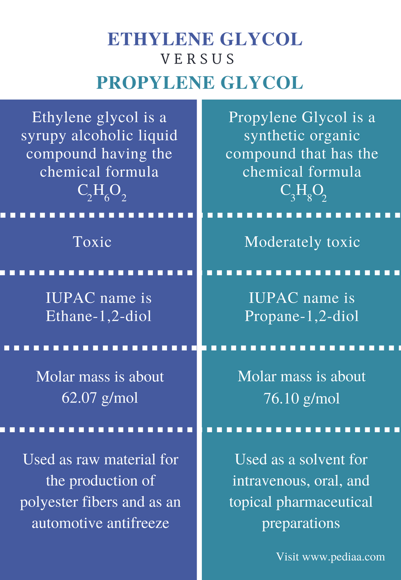 difference between ethylene glycol and propylene glycol