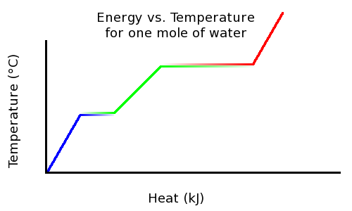 the relationship between glass transition temperature and water content