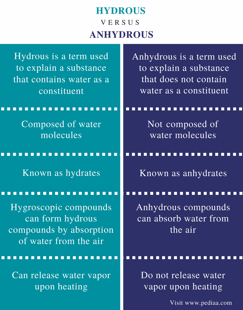 difference between hydrous and anhydrous
