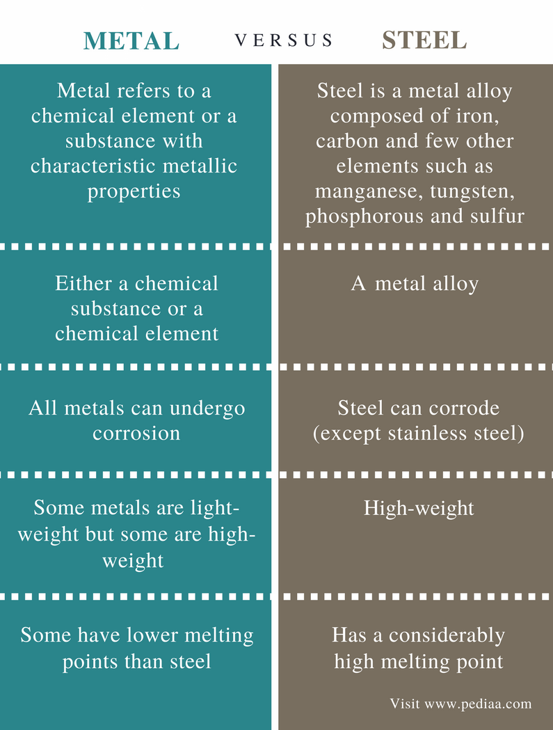 Difference Between Metal and Steel - Comparison Summary