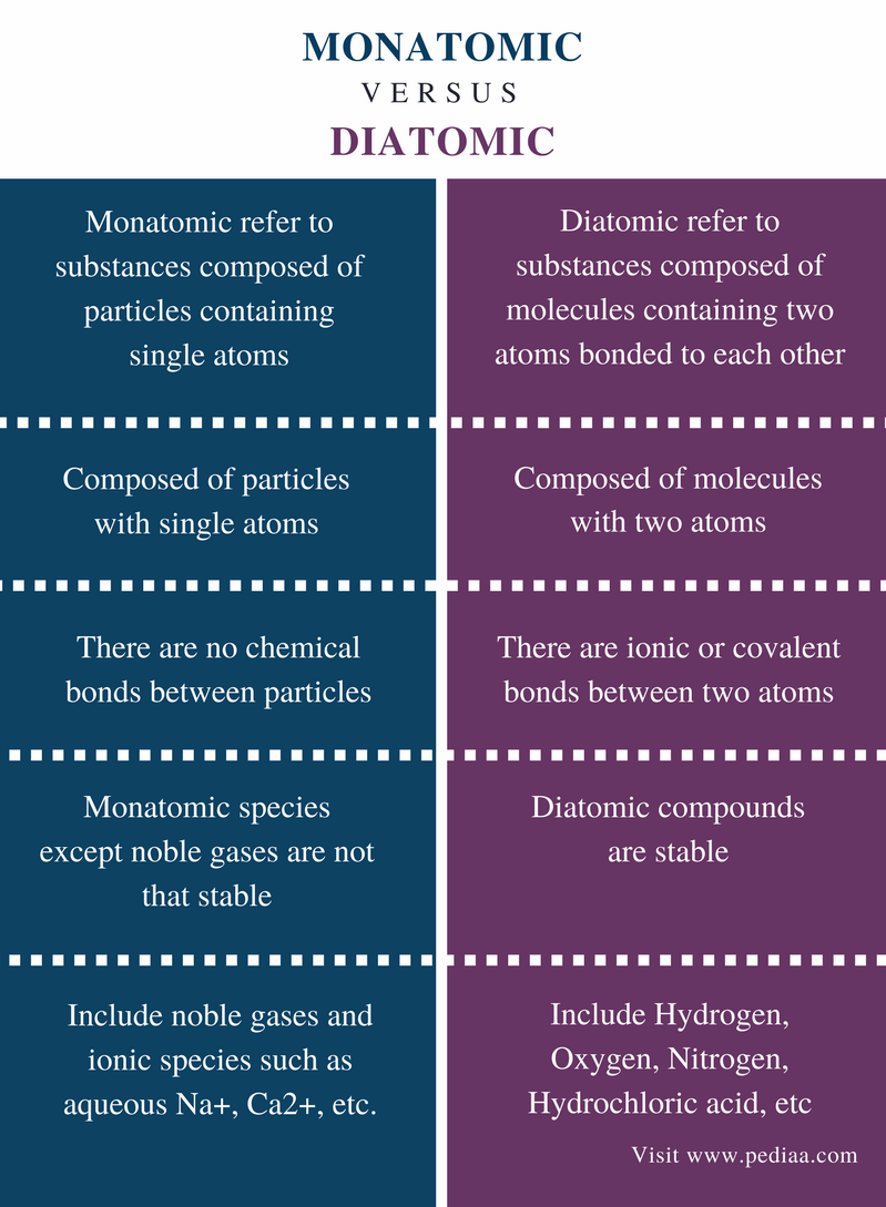 Difference Between Monatomic and Diatomic - Comparison Summary