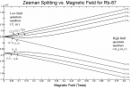 Figure 1: Zeeman effect at Different Strengths of Magnetic Field