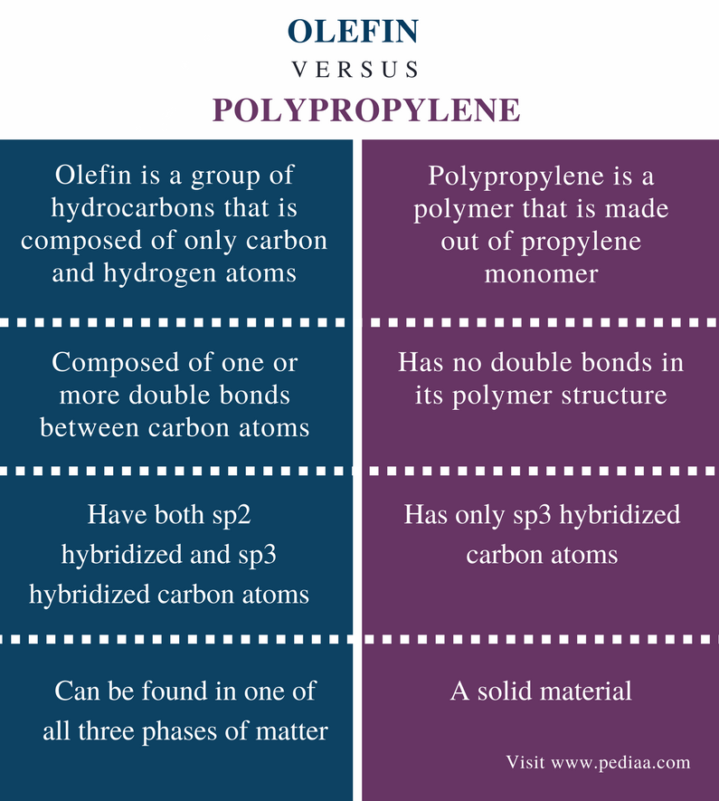Difference Between Olefin and Polypropylene - Comparison Summary