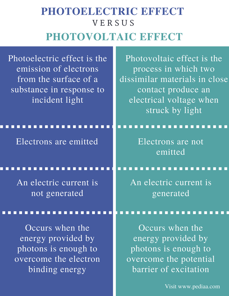 Difference Between Photoelectric Effect and Photovoltaic Effect - Comparison Summary