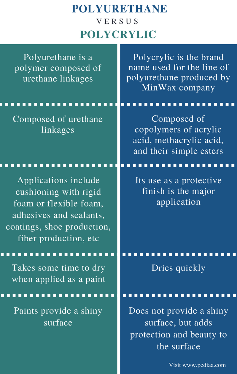 Difference Between Polyurethane and Polycrylic - Comparison Summary
