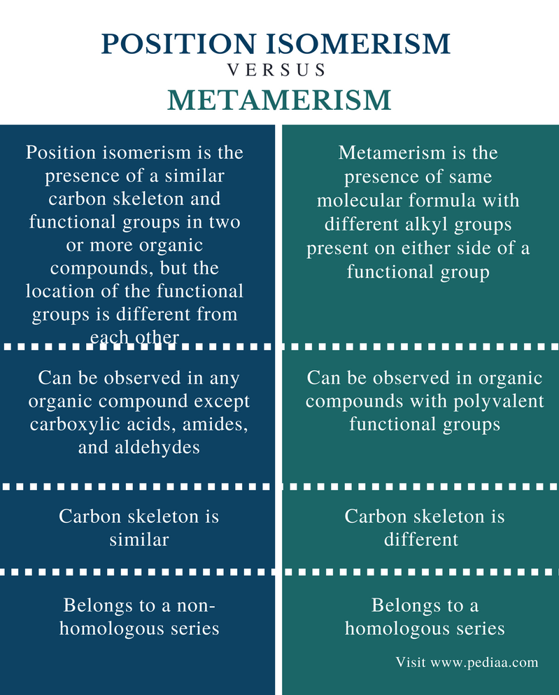 Difference Between Position Isomerism and Metamerism - Comparison Summary