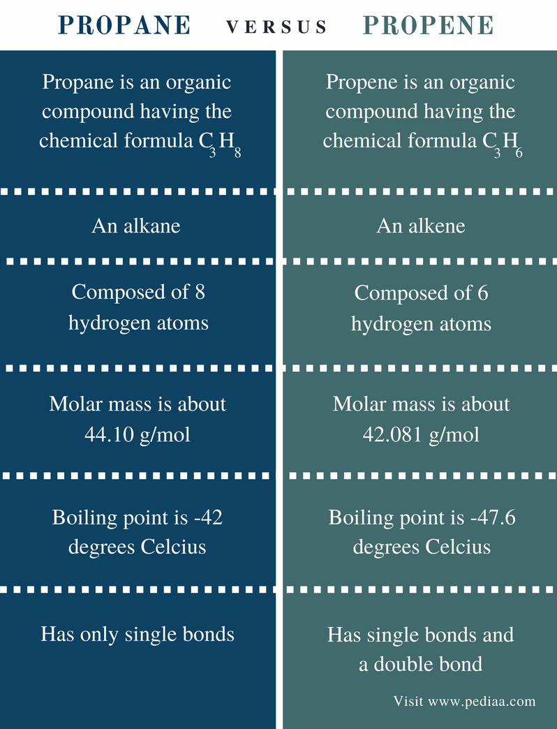 Difference Between Propane and Propene - Comparison Summary