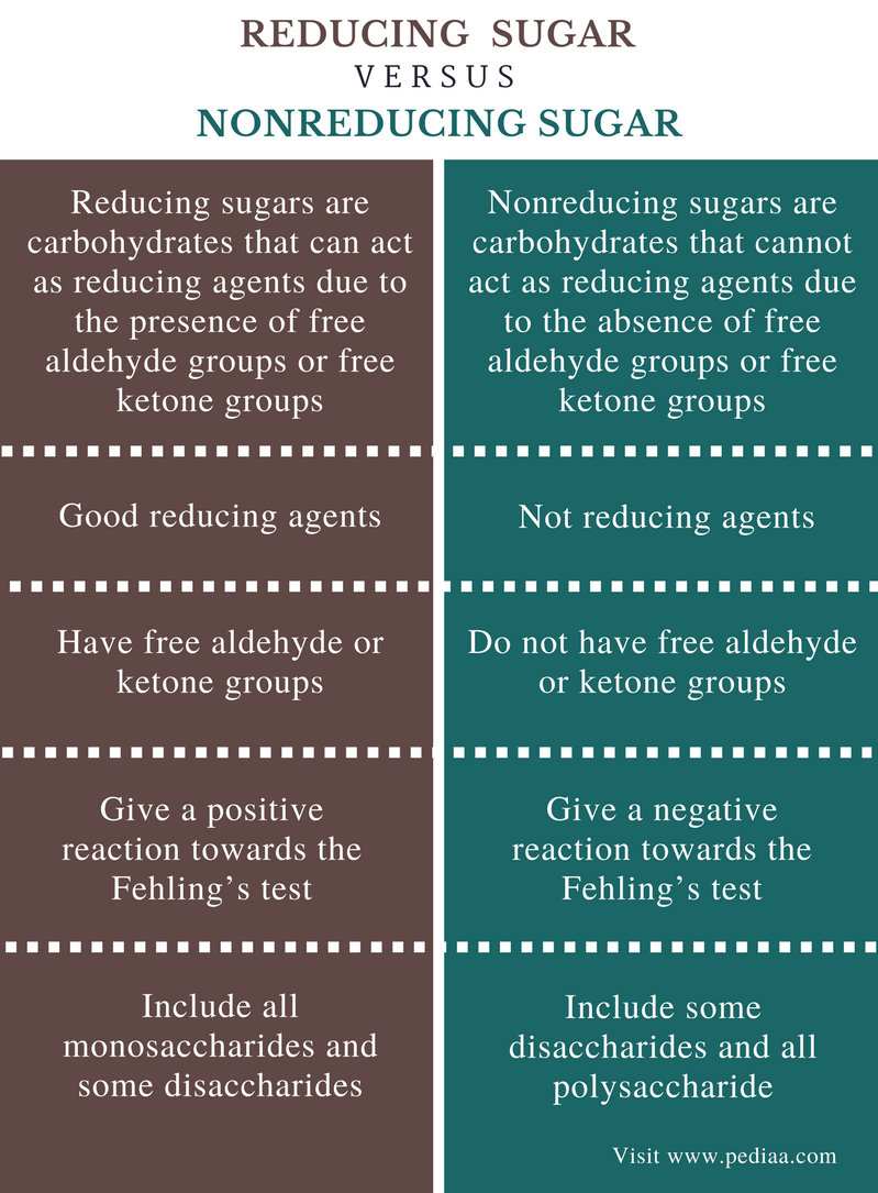testing for reducing sugars non reducing sugars This unknown may or may not be one of the carbohydrates listed above  group  of the sugar both benedicts and barfoeds tests identify reducing sugars.