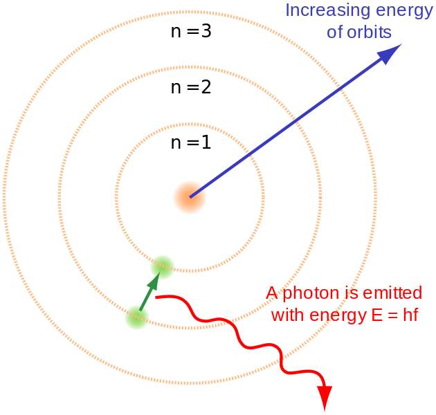 Main Difference - Rutherford vs Bohr Model