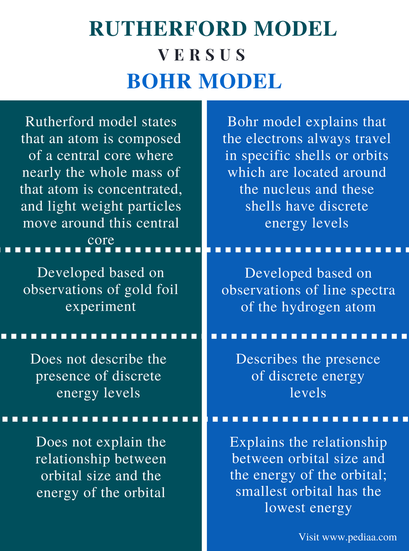 Difference Between Rutherford and Bohr Model - Comparison Summary