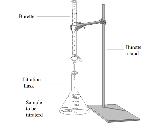 Difference Between Standardization and Titration