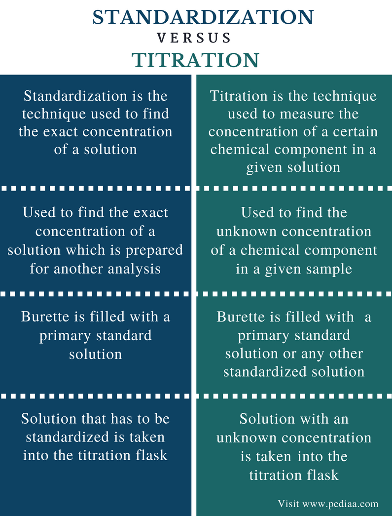 Difference Between Standardization and Titration - Comparison Summary