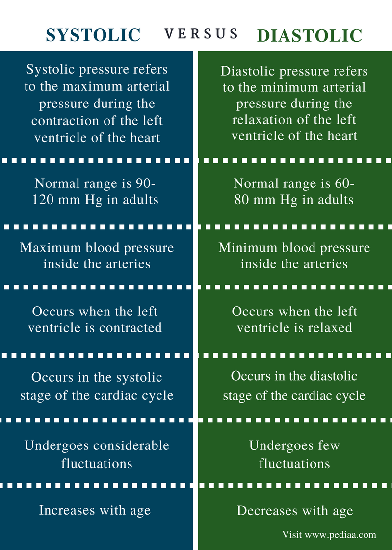 Difference Between Systolic and Diastolic - Comparison Summary