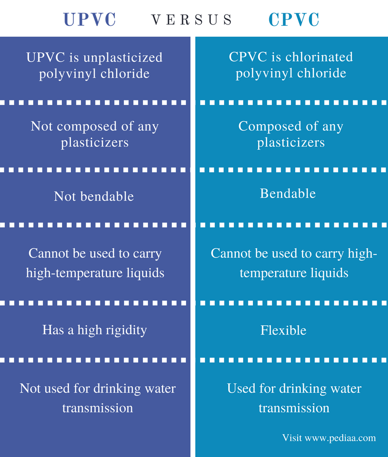 Difference Between UPVC and CPVC - Comparison Summary