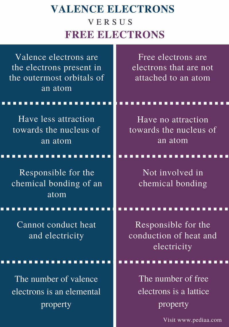 Difference Between Valence Electrons and Free Electrons - Comparison Summary (1)
