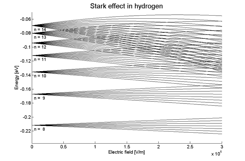 Main Difference - Zeeman Effect vs Stark Effect