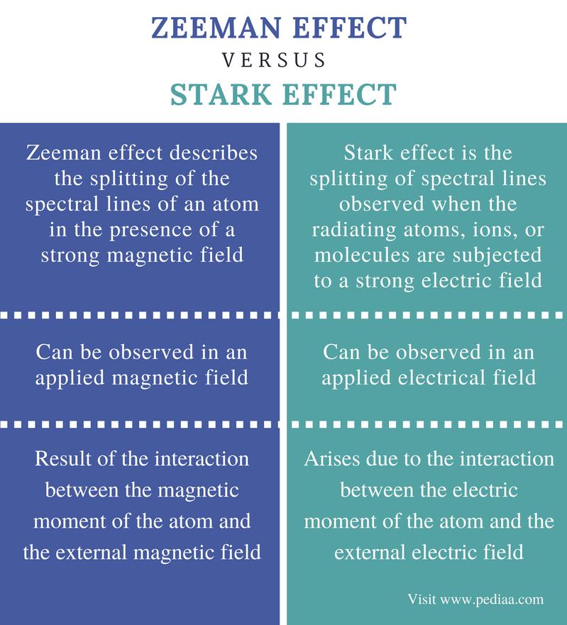 Difference Between Zeeman Effect and Stark Effect - Comparison Summary