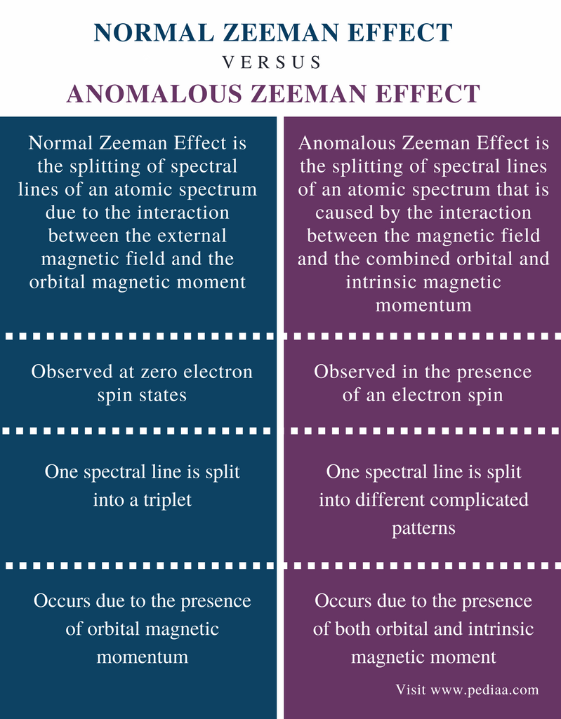 Difference BetweenNormal and Anomalous Zeeman Effect - Comparison Summary