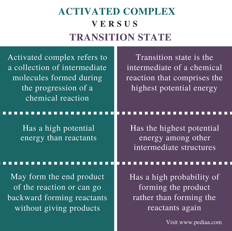 Difference Between Activated Complex and Transition State - Comparison Summary