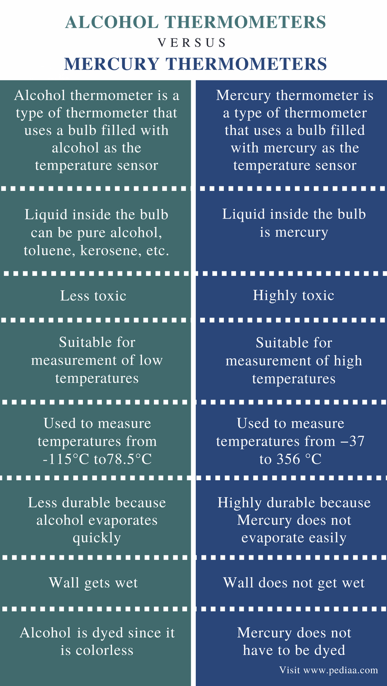 Difference Between Alcohol and Mercury Thermometers - Comparison Summary (1)