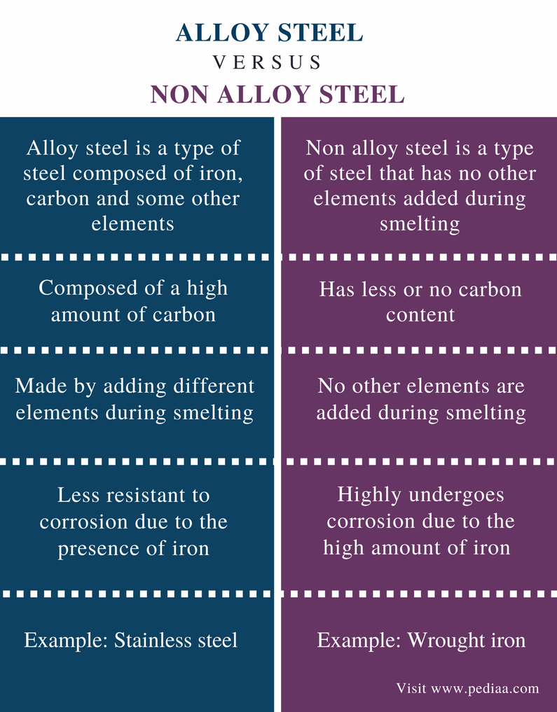 Difference Between Alloy and Non Alloy Steel - Comparison Summary