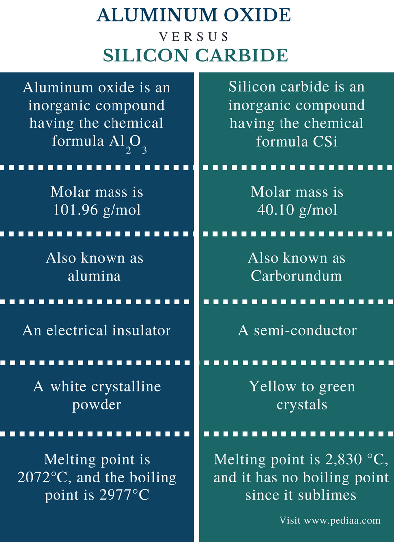 The Difference Between Physical And Chemical Properties