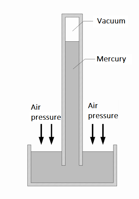Main Difference - Aneroid vs Mercury Barometer