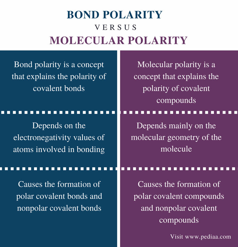Difference Between Bond Polarity and Molecular Polarity - Comparison Summary