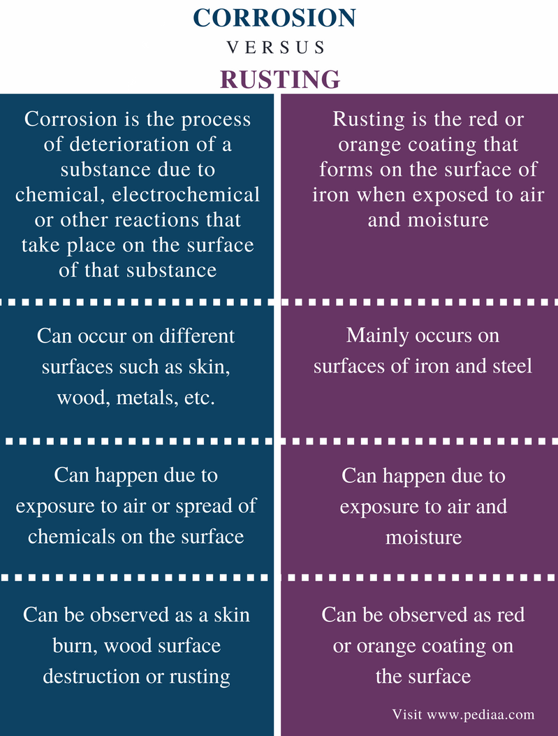 Difference Between Corrosion and Rusting - Comparison Summary