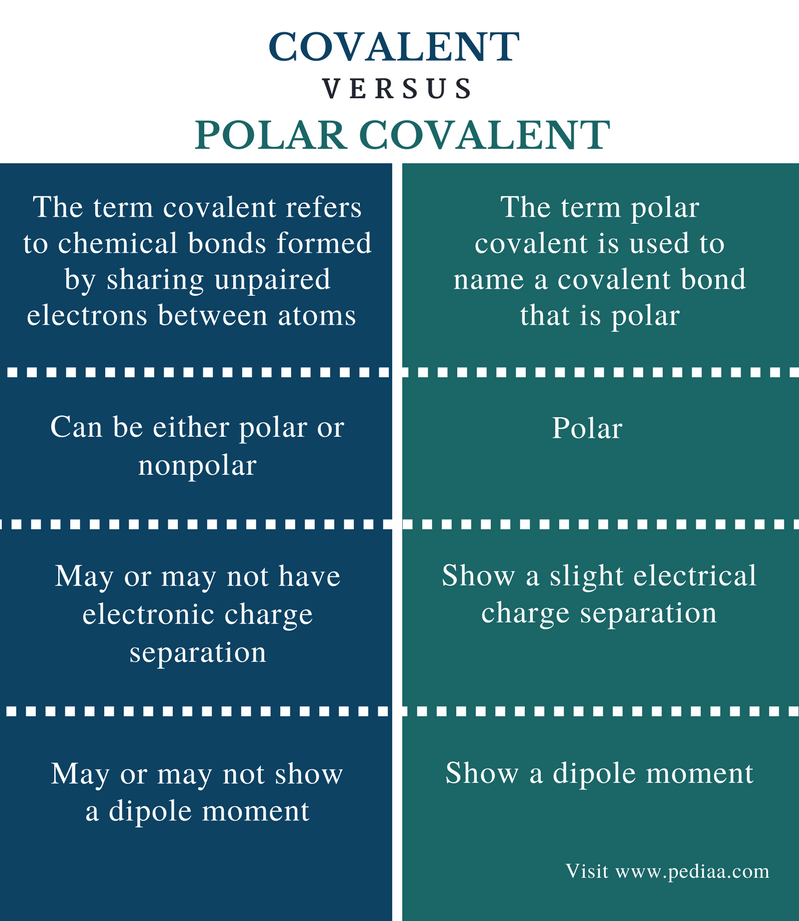 Difference Between Covalent and Polar Covalent - Comparison Summary