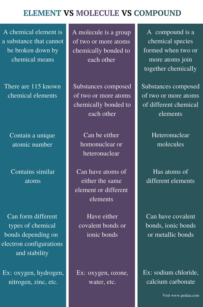 atom molecule compound element relationship