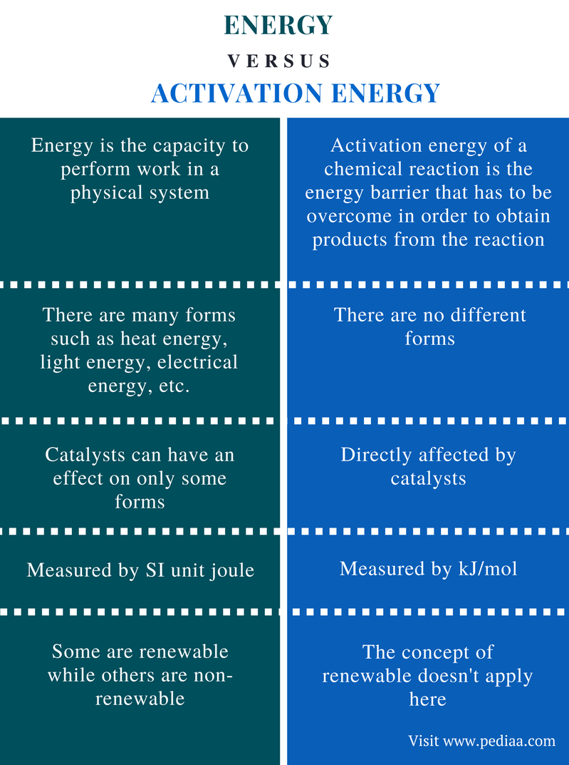 Difference Between Energy and Activation Energy - Comparison Summary