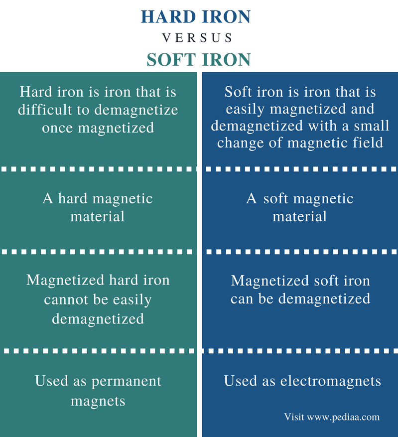 Difference Between Hard Iron and Soft Iron - Comparison Summary