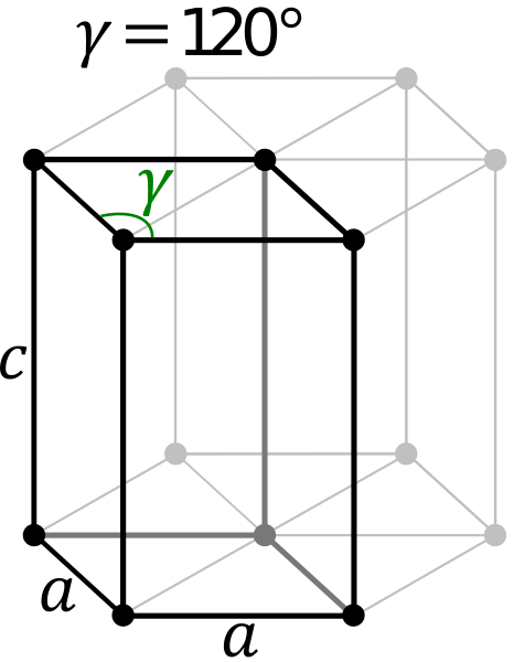 Difference Between Hexagon and Monoclinic Unit Cell