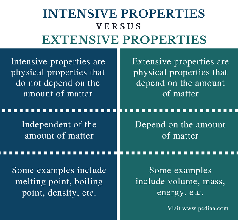 Difference Between Intensive and Extensive Properties - Comparison Summary