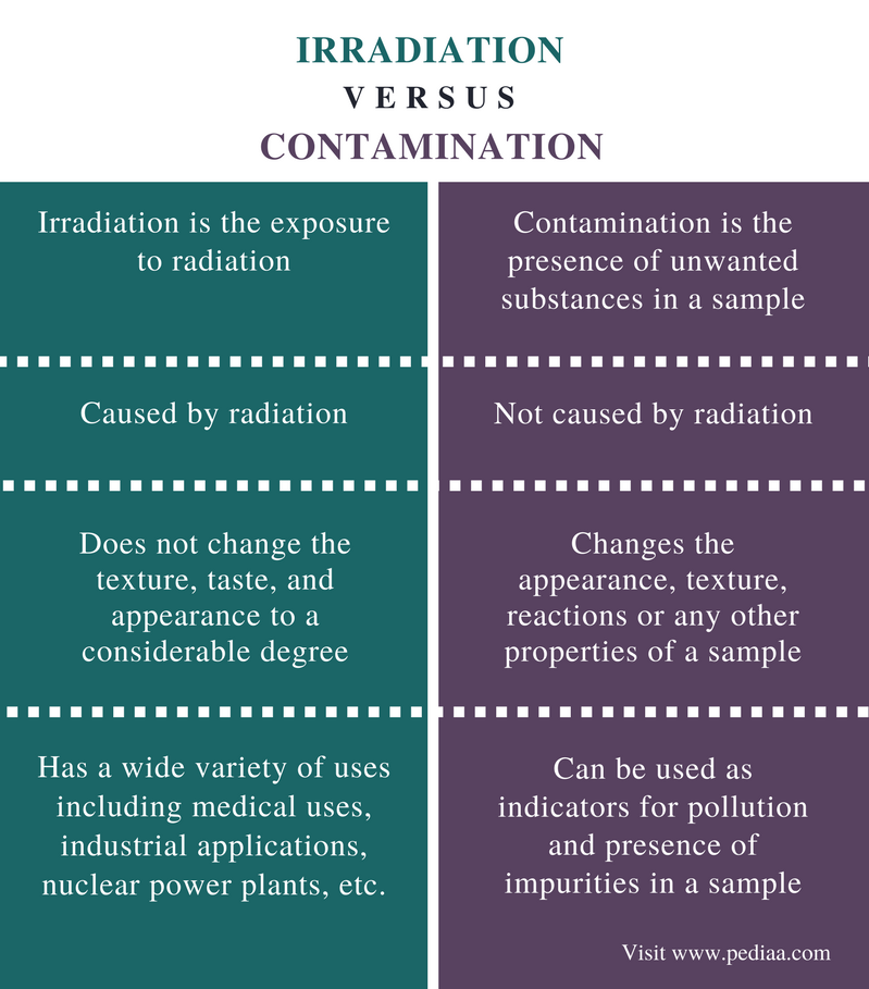 What Is The Difference Between A Part And Apart: Difference Between Irradiation And Contamination