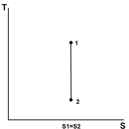 Main Difference - Isentropic vs Adiabatic