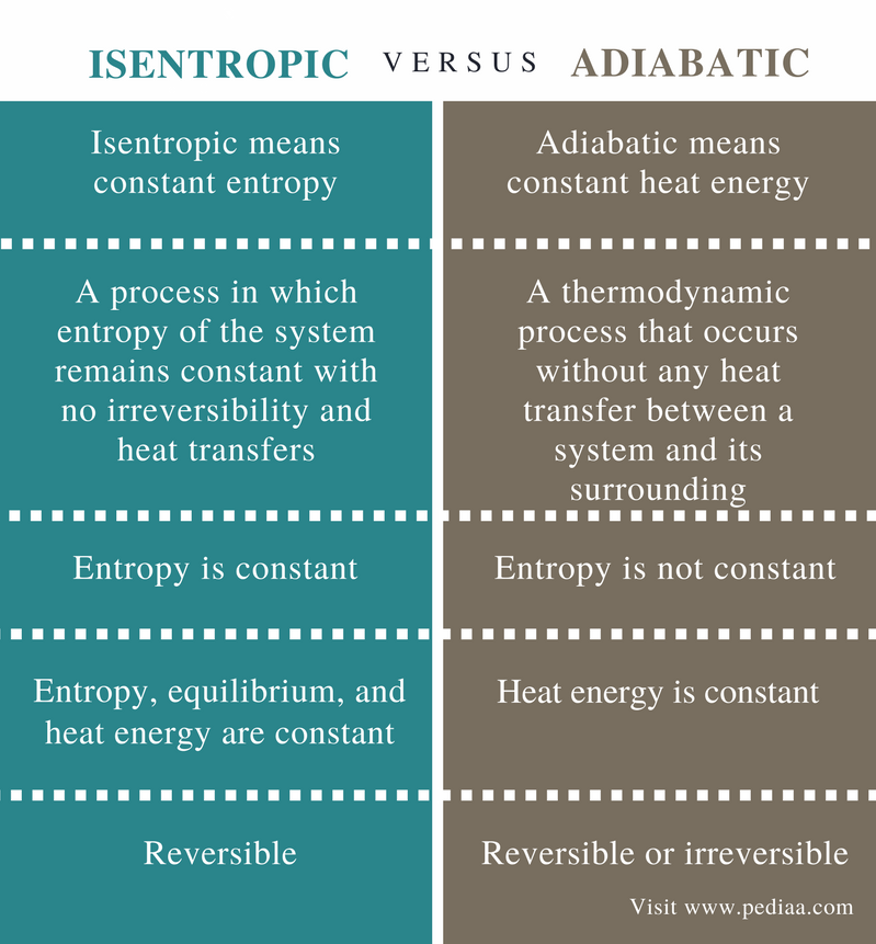 Difference Between Isentropic and Adiabatic - Comparison Summary