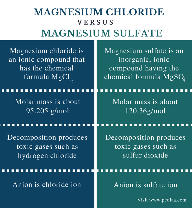 Difference Between Magnesium Chloride and Magnesium Sulfate - Comparison Summary