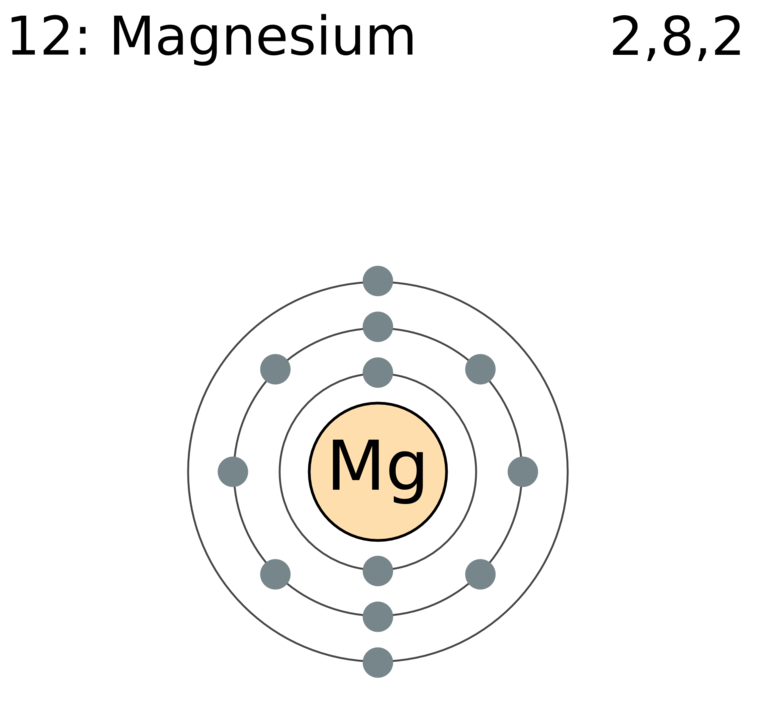 Difference Between Magnesium And Magnesium Oxide